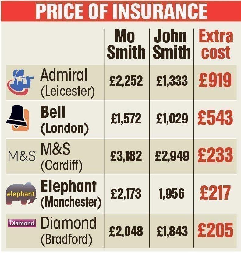 Английские страховые агенты подняли цены для водителей поимени Мухаммед